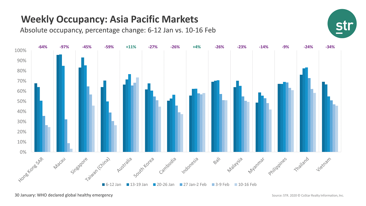 asia pacific market hotel occupancy